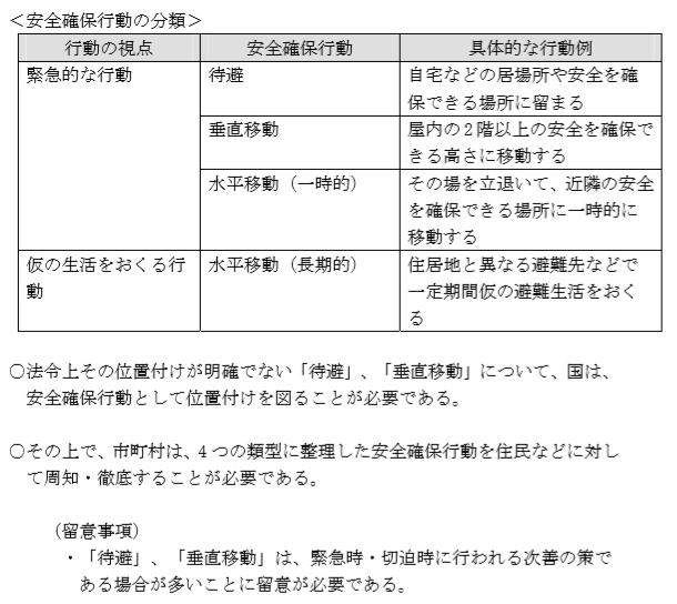 政府の中央防災会議「災害時の避難に関する専門調査会」の報告書(2012年3月)からの格言[今週の防災格言531]