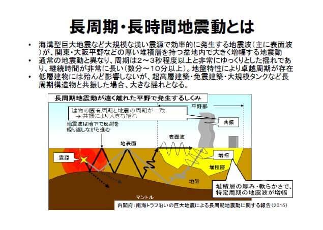 長周期・長時間地震動の画像