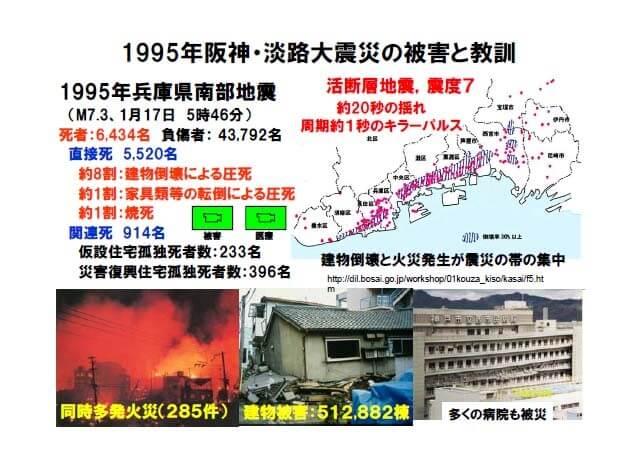 阪神・淡路大震災の被害と教訓