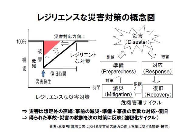 レジリエンスな災害対策の概念図