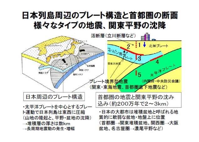 日本列島周辺のプレート構造と首都圏の断面の説明画像