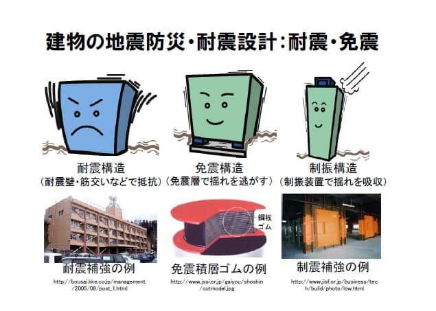 建物の地震防災・耐震設計