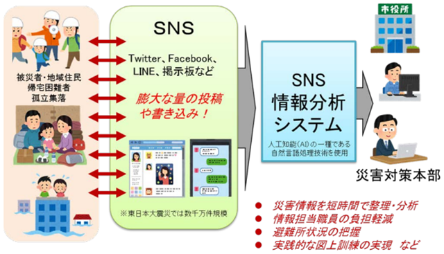 SNS情報分析システム