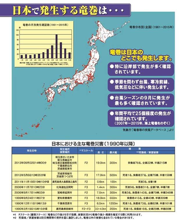 竜巻は日本のどこでも発生します。