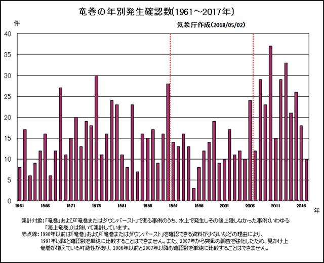 竜巻の年別発生確認数
