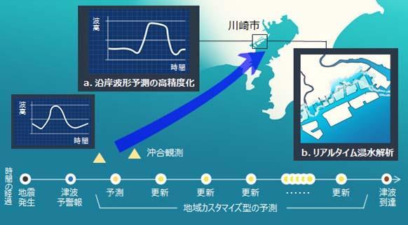 地域カスタマイズ型の津波予測